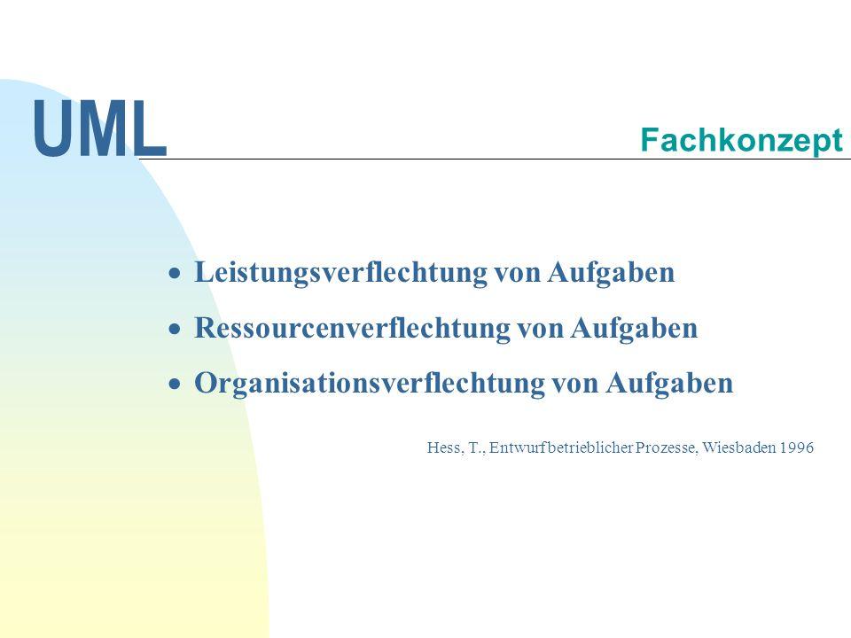 UML Fachkonzept Leistungsverflechtung von Aufgaben