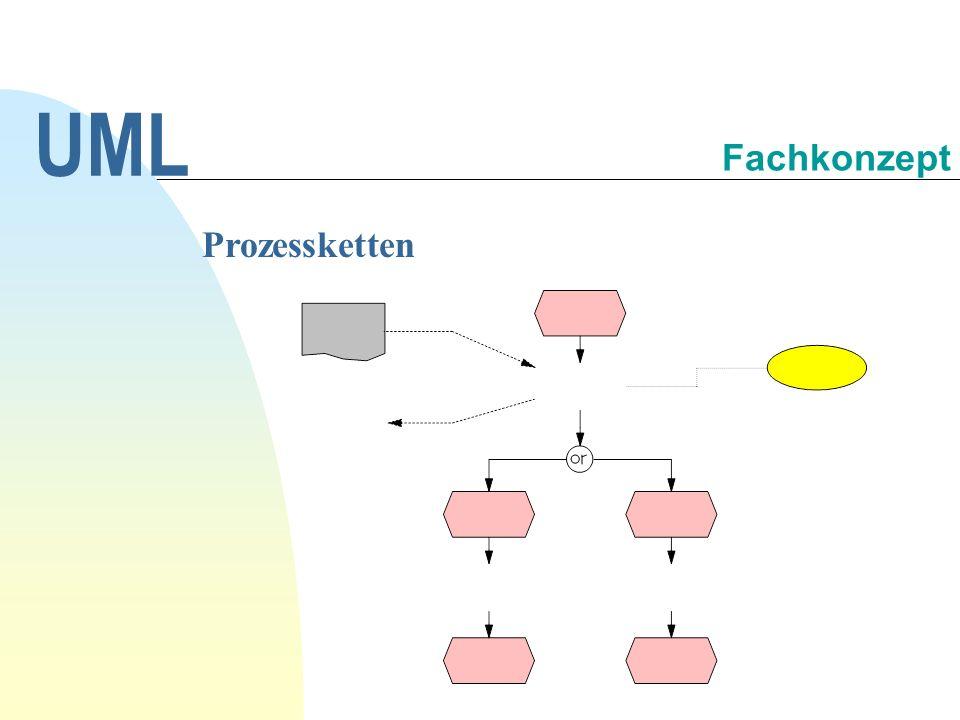 UML Fachkonzept Prozessketten 30.09.1998
