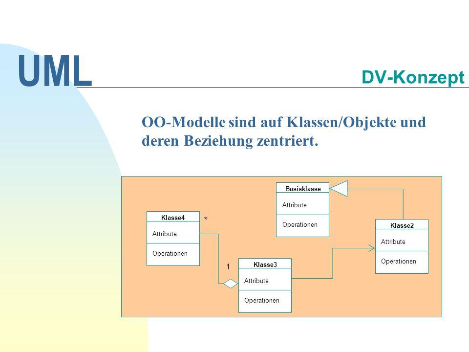 UML 30.09.1998. DV-Konzept. OO-Modelle sind auf Klassen/Objekte und deren Beziehung zentriert. Basisklasse.