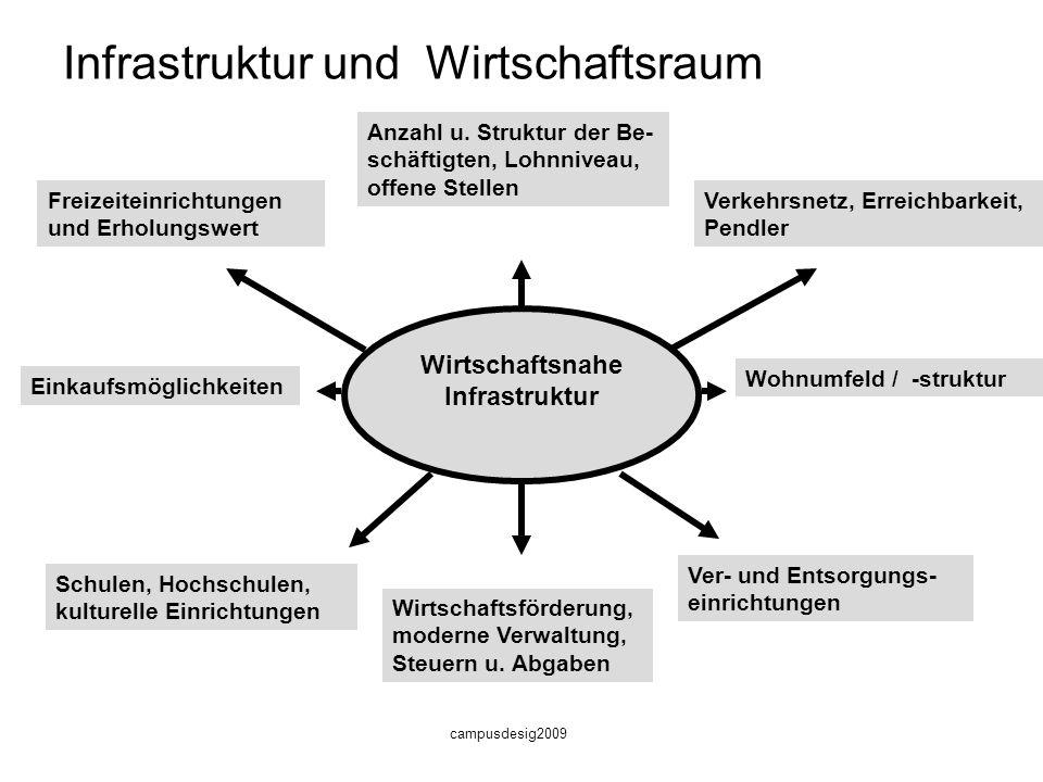 Infrastruktur und Wirtschaftsraum