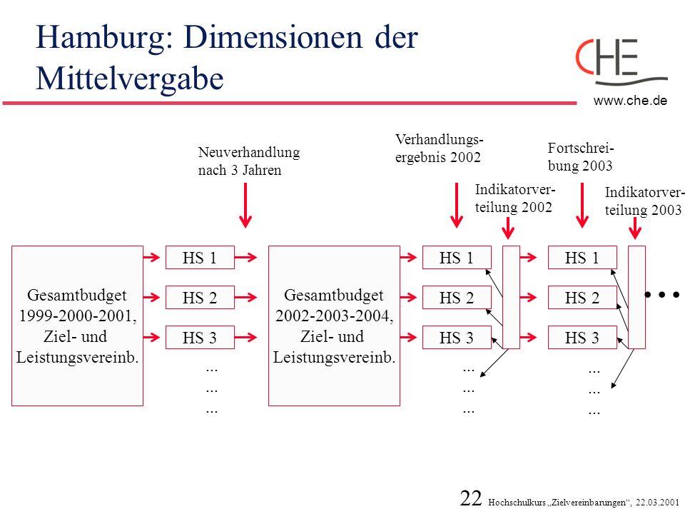 Hamburg: Dimensionen der Mittelvergabe