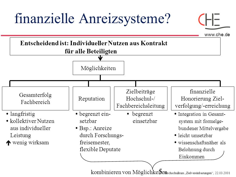 finanzielle Anreizsysteme