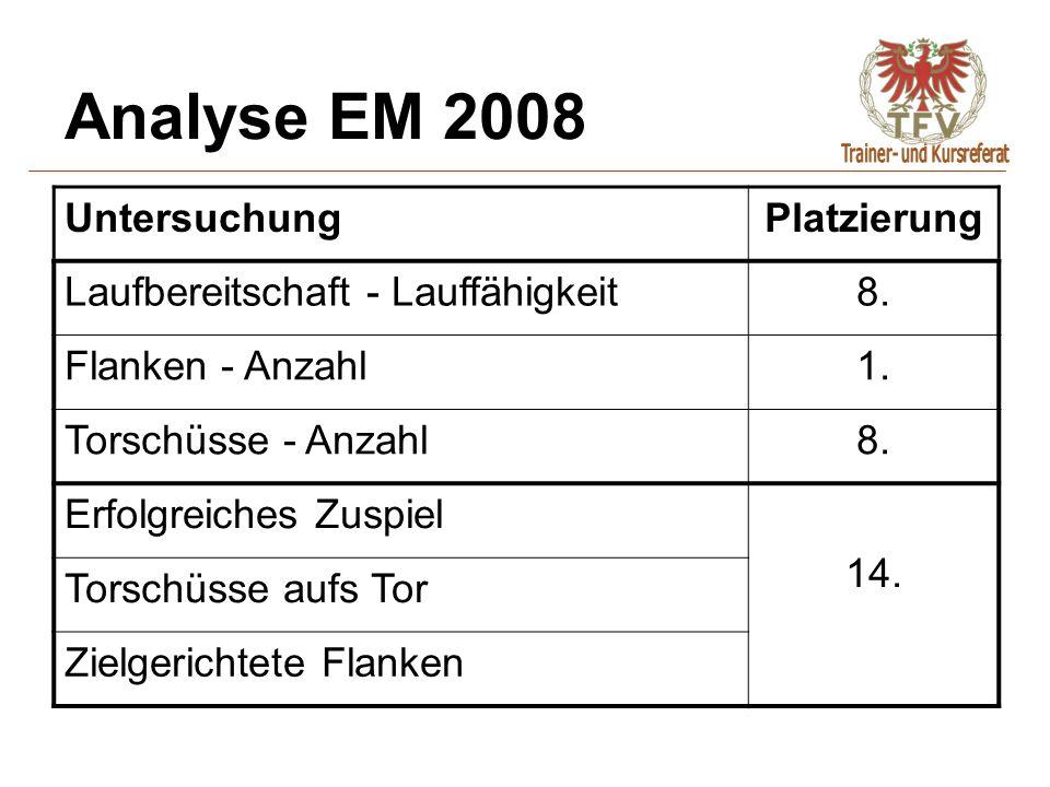 Analyse EM 2008 Untersuchung Platzierung