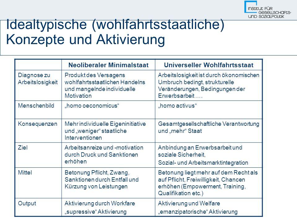 Idealtypische (wohlfahrtsstaatliche) Konzepte und Aktivierung