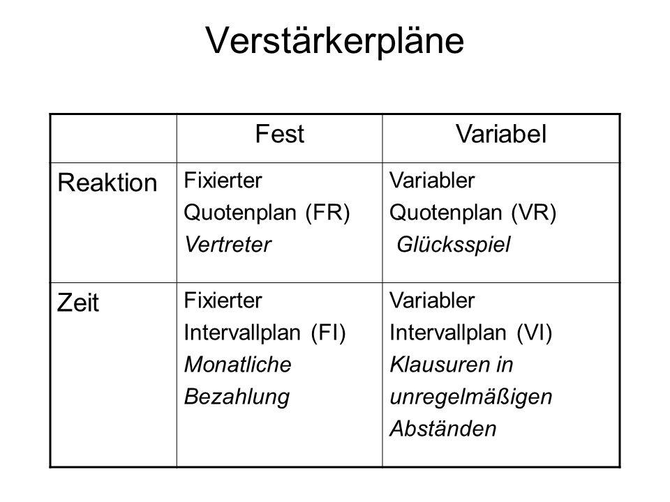 Verstärkerpläne Fest Variabel Reaktion Zeit Fixierter Quotenplan (FR)