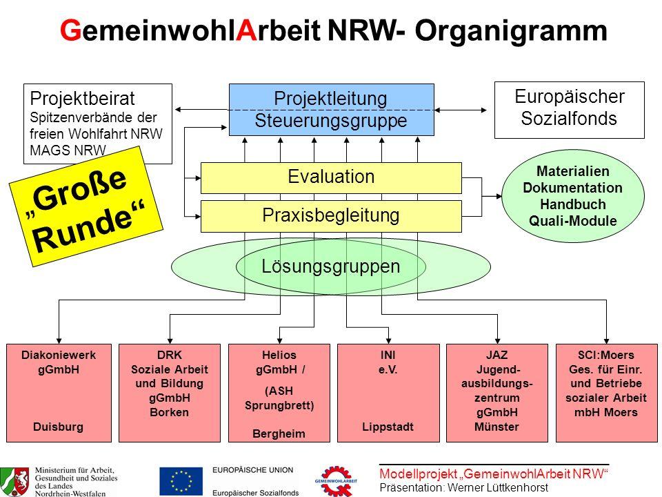 GemeinwohlArbeit NRW- Organigramm