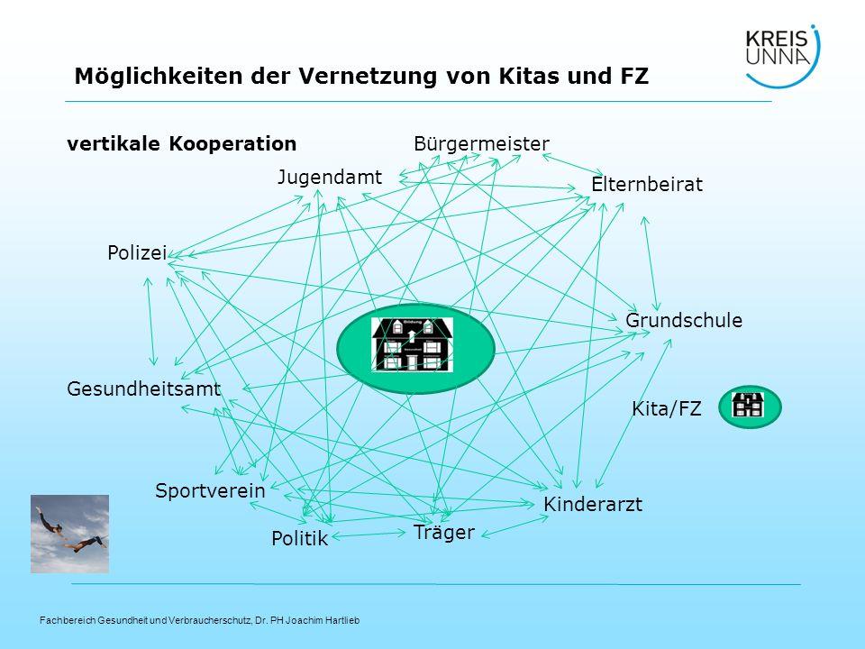 Polizei Sportverein. Elternbeirat. Gesundheitsamt. Kinderarzt. Grundschule. Jugendamt. Politik.