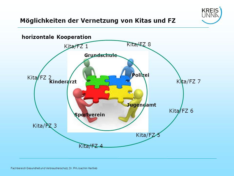 horizontale Kooperation