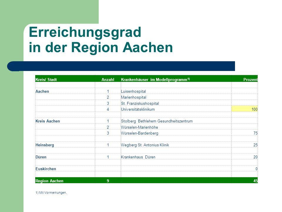 Erreichungsgrad in der Region Aachen
