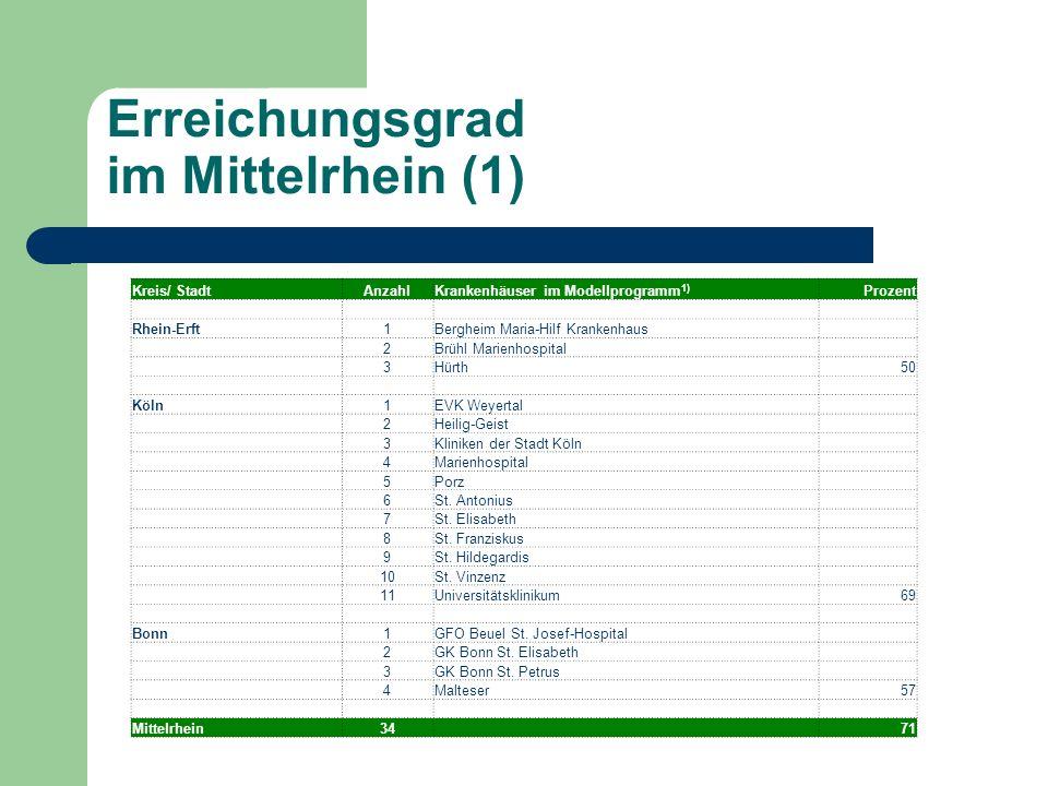 Erreichungsgrad im Mittelrhein (1)