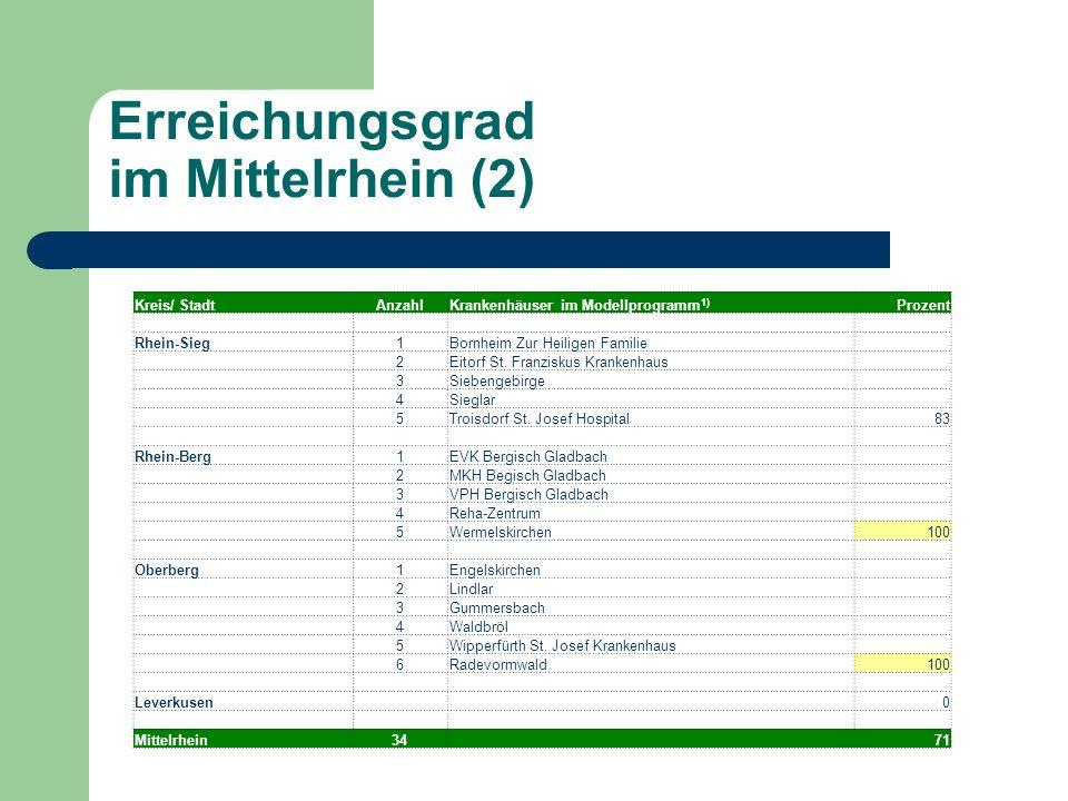 Erreichungsgrad im Mittelrhein (2)