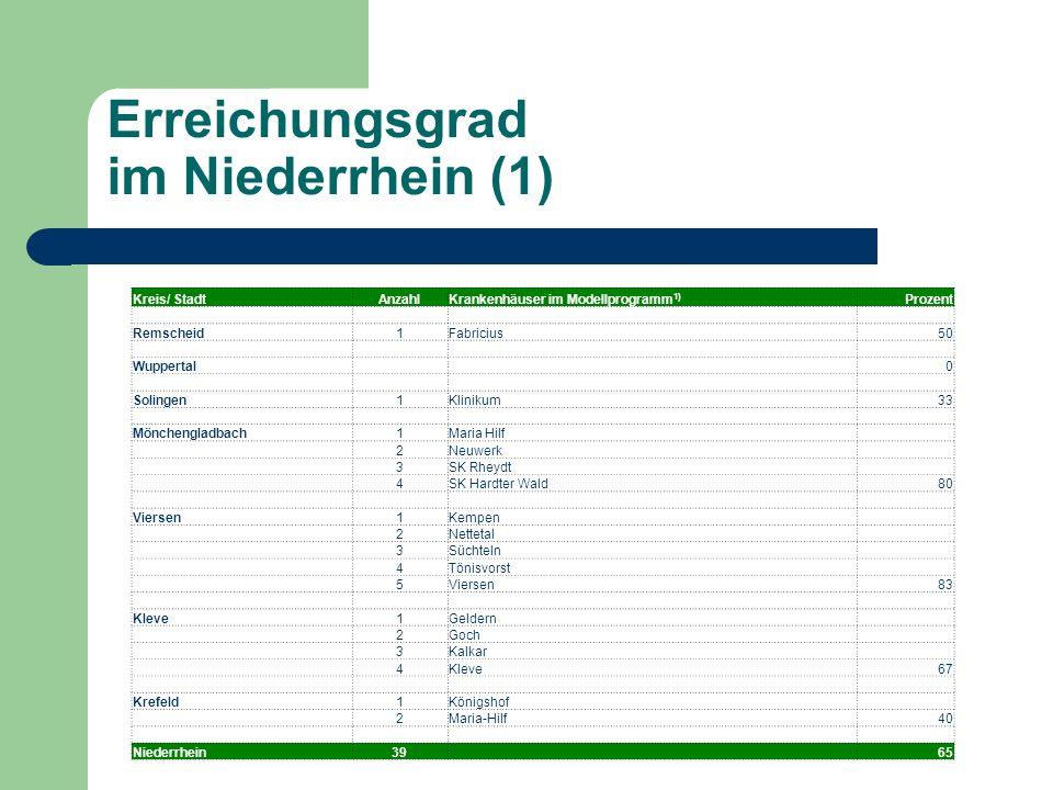 Erreichungsgrad im Niederrhein (1)
