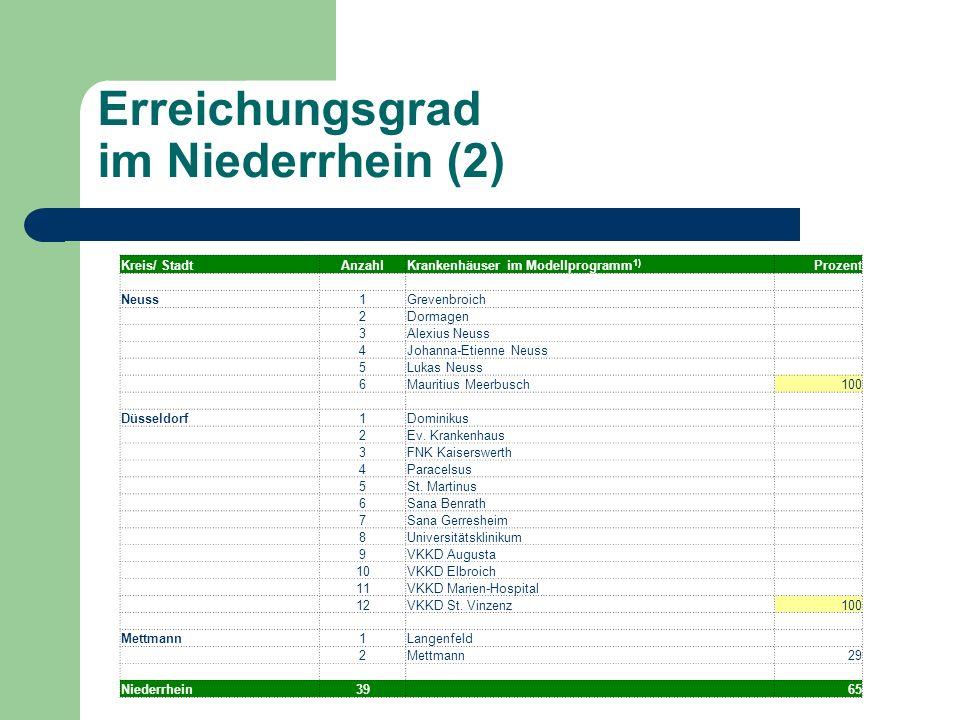 Erreichungsgrad im Niederrhein (2)