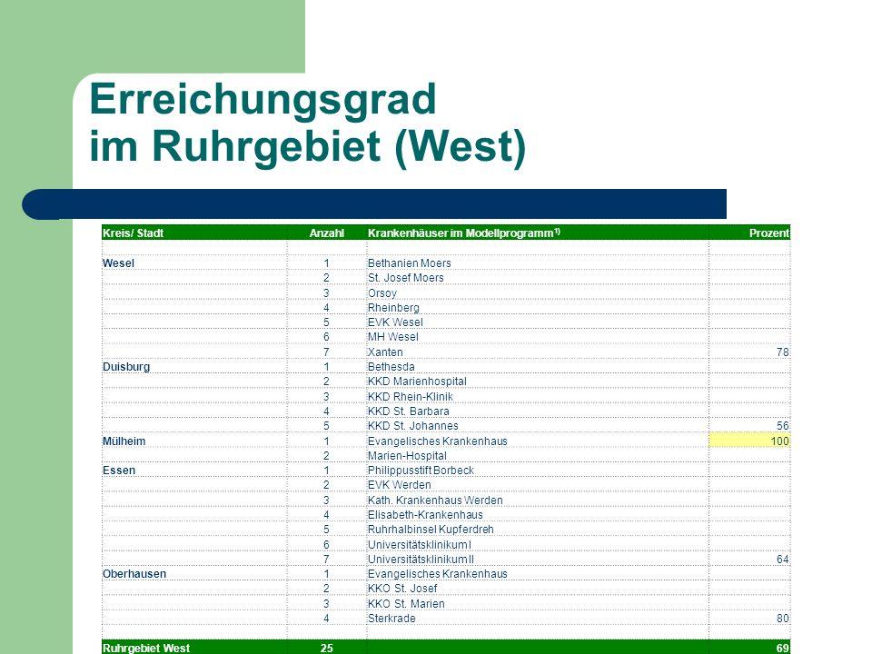 Erreichungsgrad im Ruhrgebiet (West)