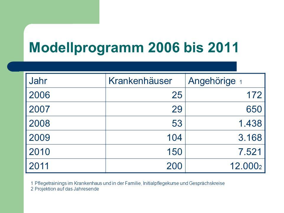 Modellprogramm 2006 bis 2011 Jahr Krankenhäuser Angehörige 1 2006 25