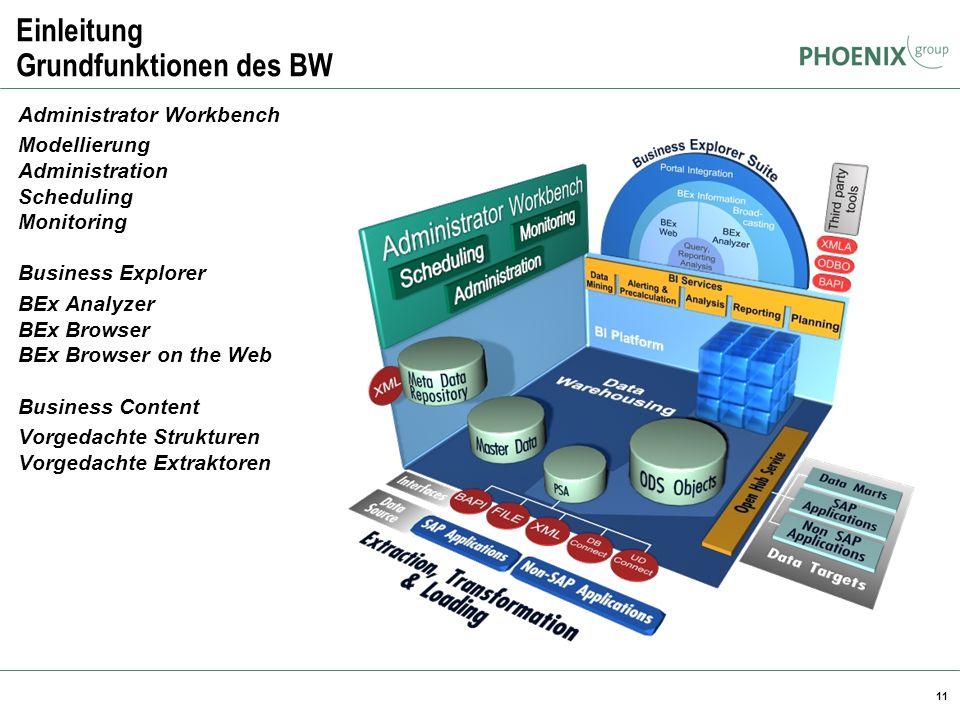 Einleitung Grundfunktionen des BW