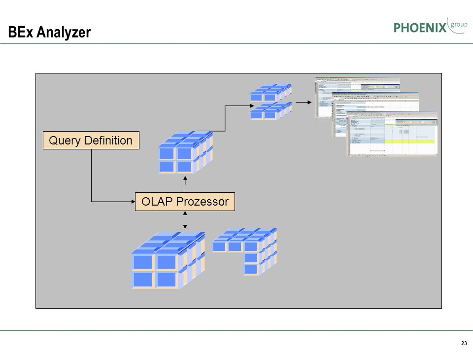 BEx Analyzer Query Definition OLAP Prozessor BW Reporting