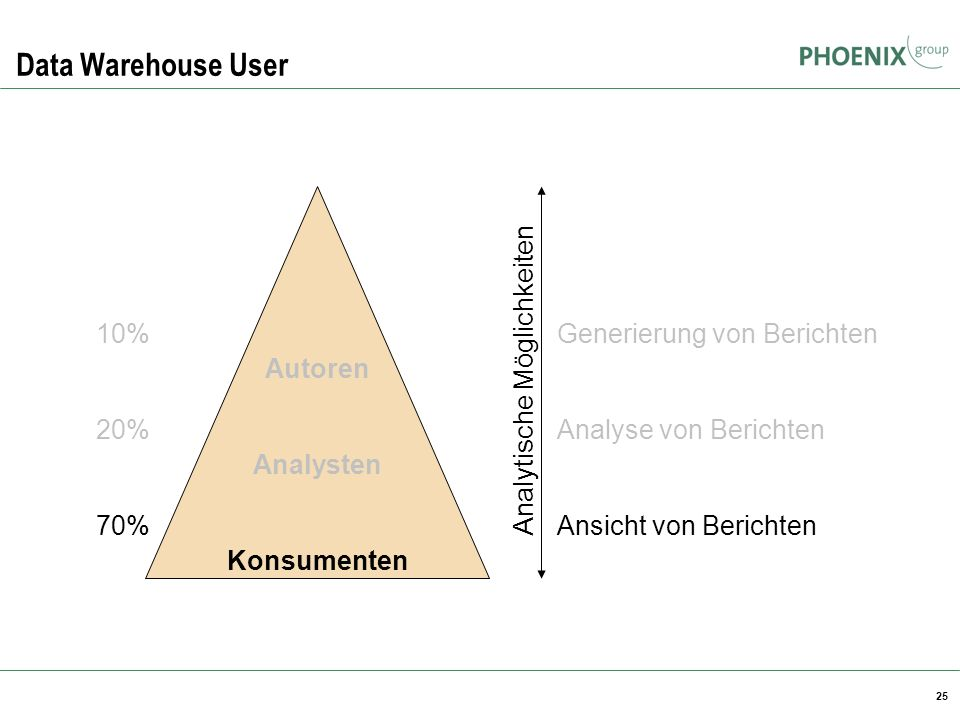 Data Warehouse User Autoren Analysten Konsumenten 10% 20% 70%