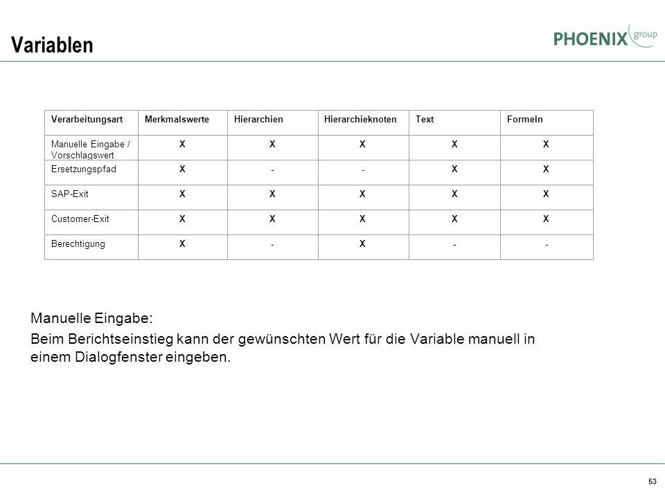 Variablen Manuelle Eingabe: