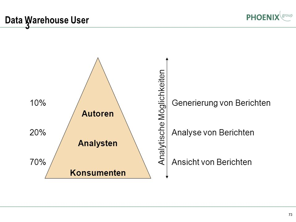 3 Data Warehouse User Autoren Analysten Konsumenten 10% 20% 70%