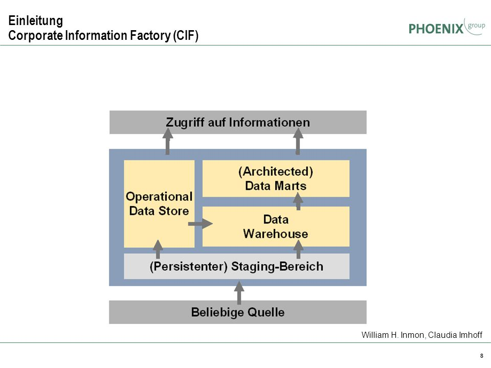 Einleitung Corporate Information Factory (CIF)