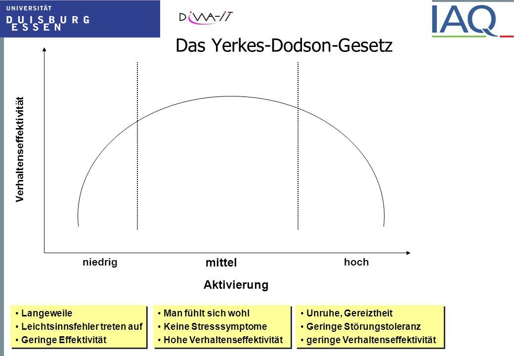 Das Yerkes-Dodson-Gesetz