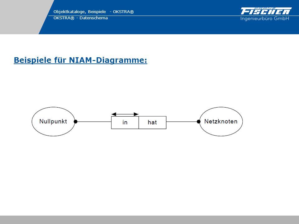 Beispiele für NIAM-Diagramme:
