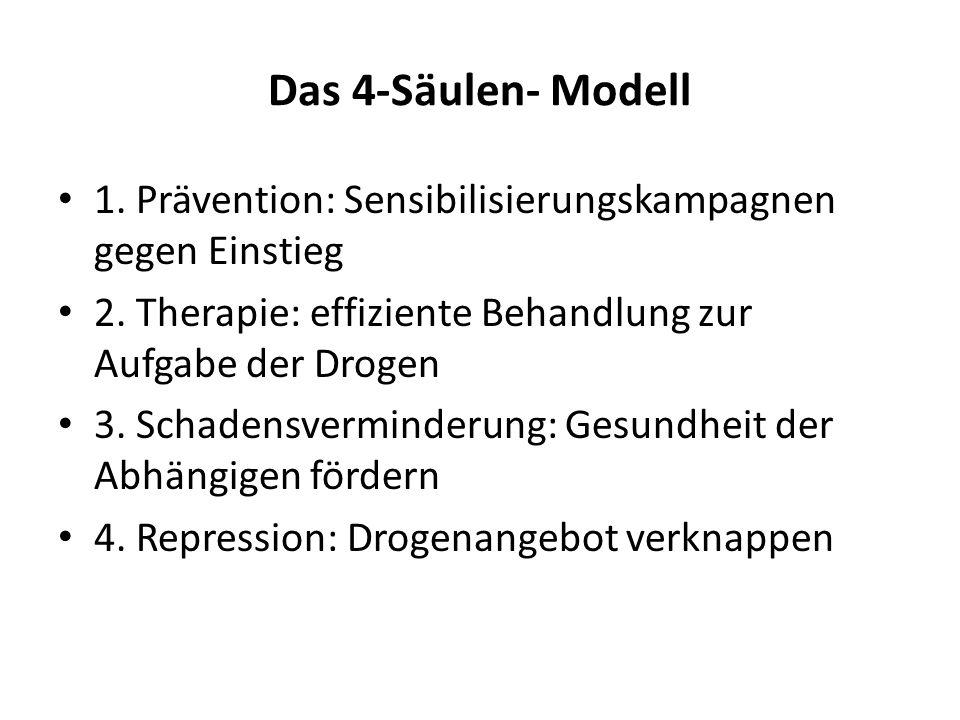 Das 4-Säulen- Modell 1. Prävention: Sensibilisierungskampagnen gegen Einstieg. 2. Therapie: effiziente Behandlung zur Aufgabe der Drogen.