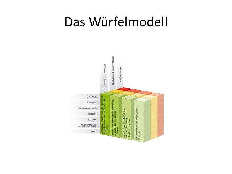 Das Würfelmodell