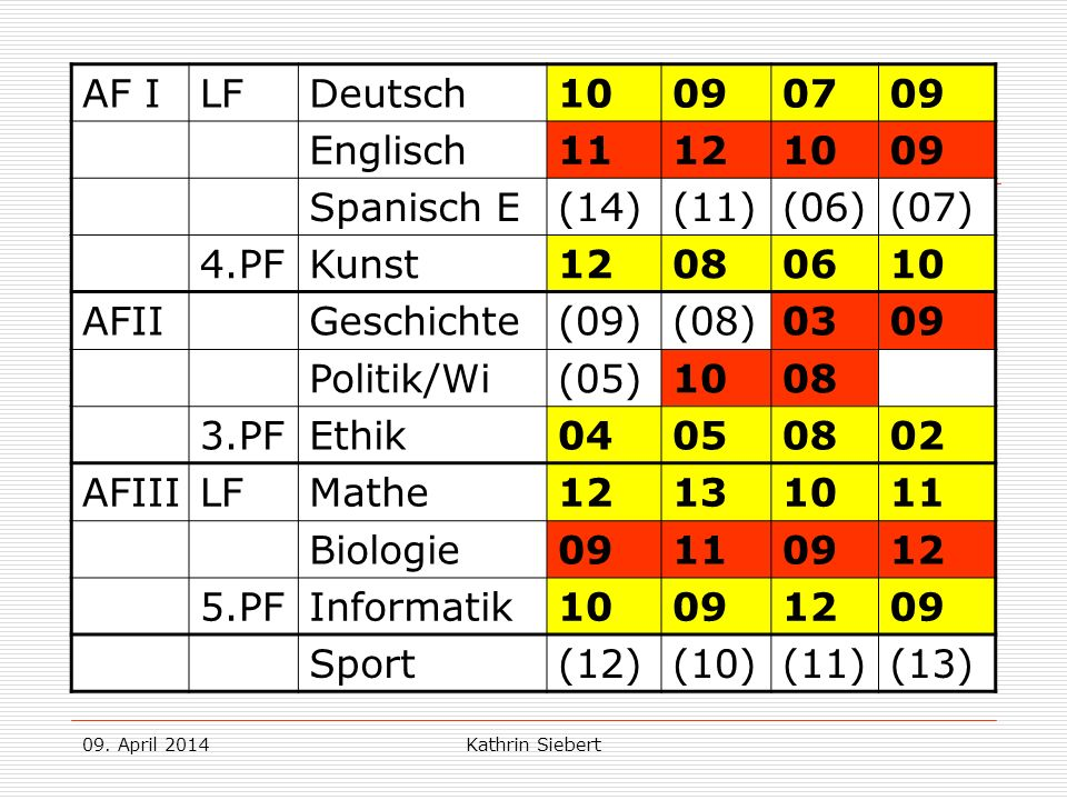 Beispiel 2: AF I LF Deutsch 10 09 07 Englisch 11 12 Spanisch E (14)