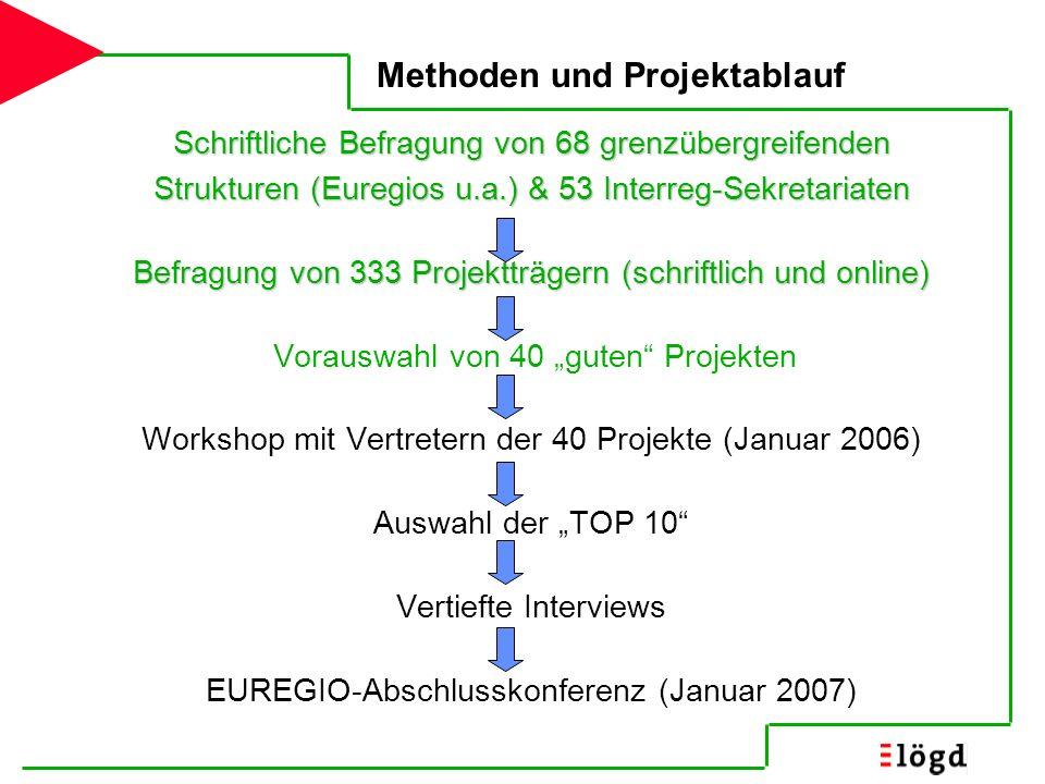 Methoden und Projektablauf