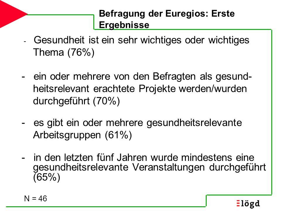 Befragung der Euregios: Erste Ergebnisse