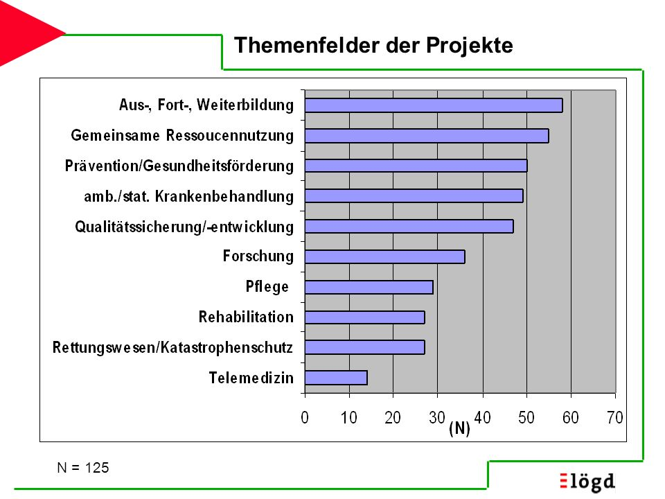Themenfelder der Projekte