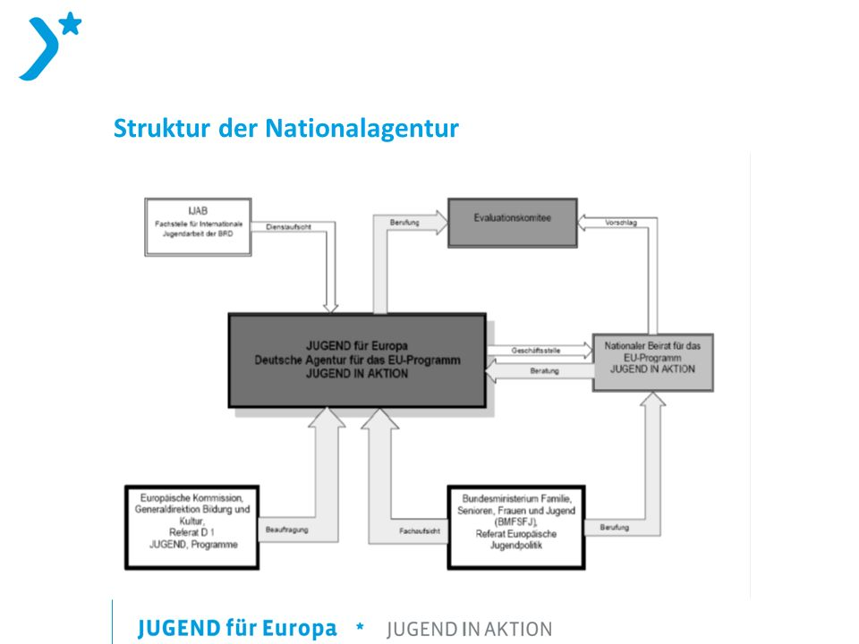 Struktur der Nationalagentur