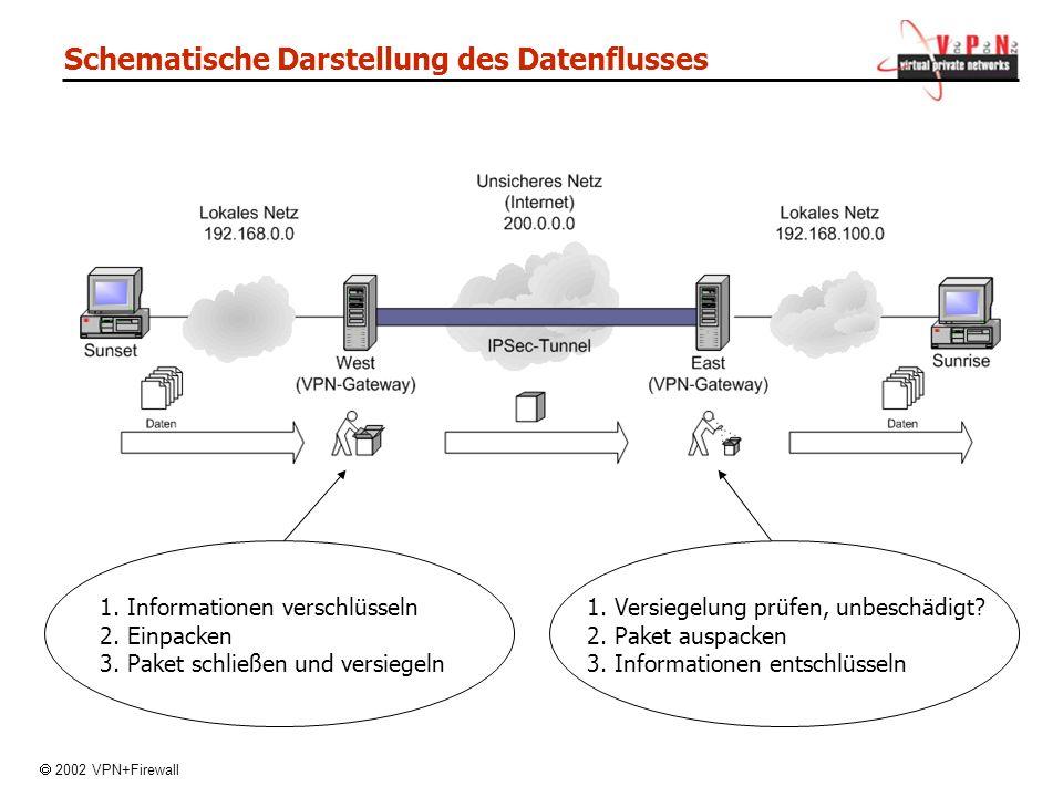 Schematische Darstellung des Datenflusses