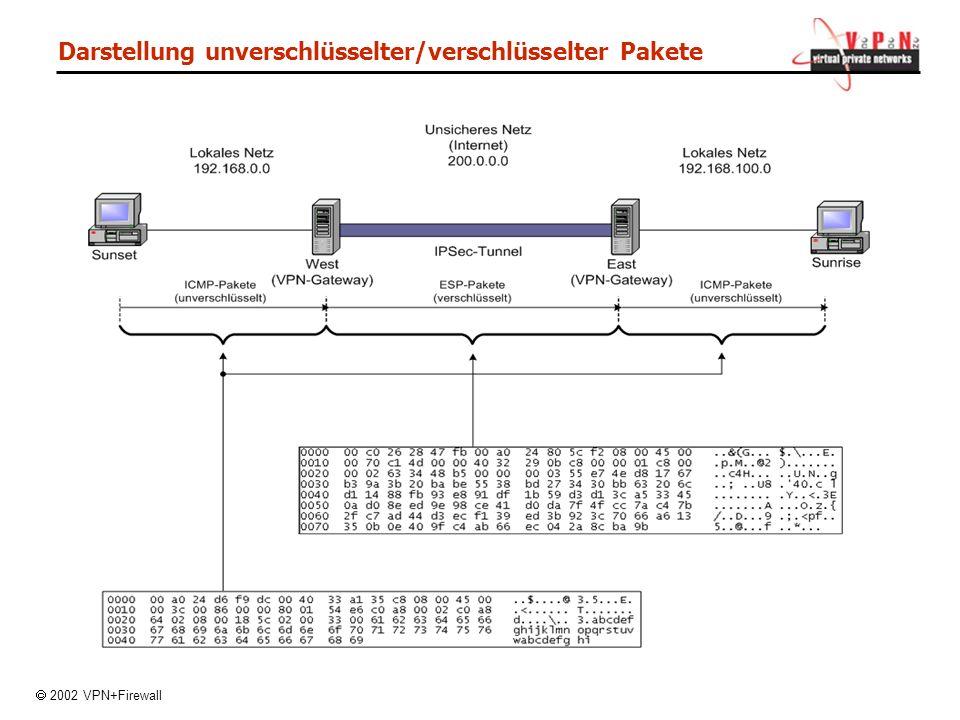 Darstellung unverschlüsselter/verschlüsselter Pakete