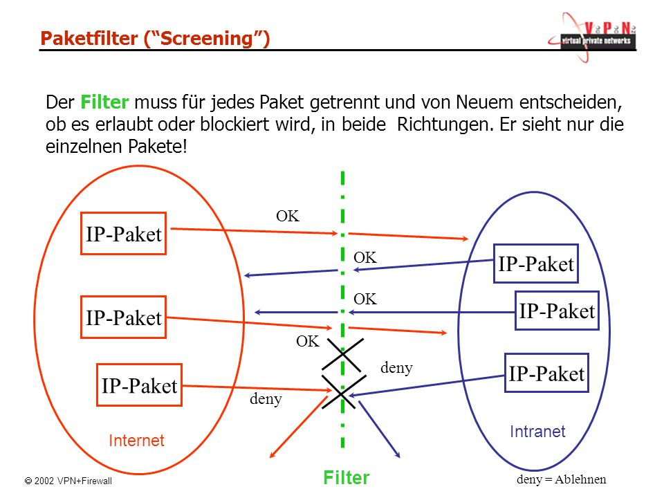 Paketfilter ( Screening )