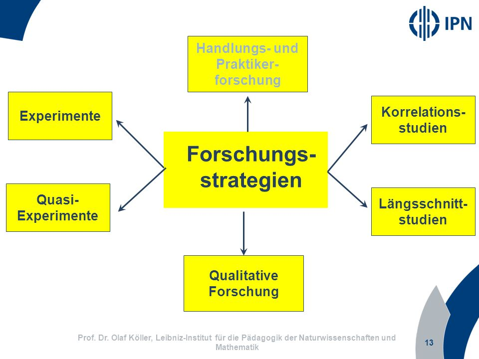 Forschungs- strategien