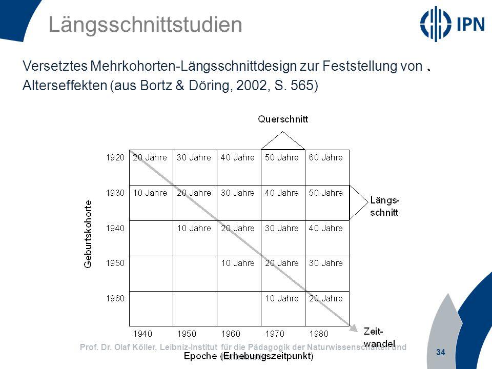 Längsschnittstudien Versetztes Mehrkohorten-Längsschnittdesign zur Feststellung von Alterseffekten (aus Bortz & Döring, 2002, S. 565)