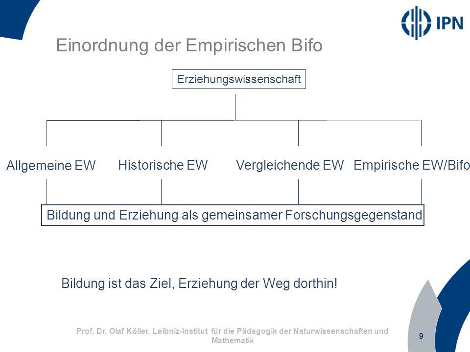 Einordnung der Empirischen Bifo