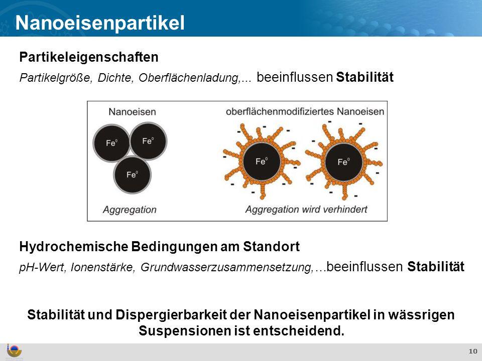 Nanoeisenpartikel Partikeleigenschaften