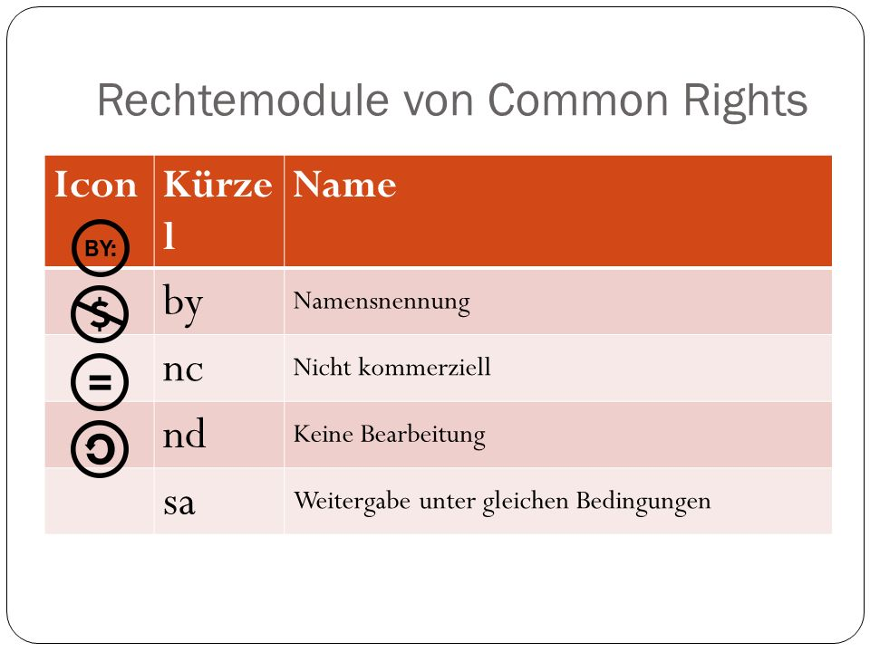Rechtemodule von Common Rights