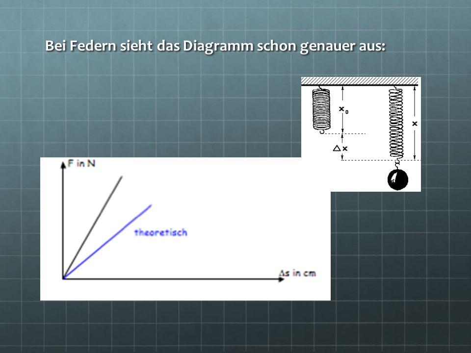 Bei Federn sieht das Diagramm schon genauer aus: