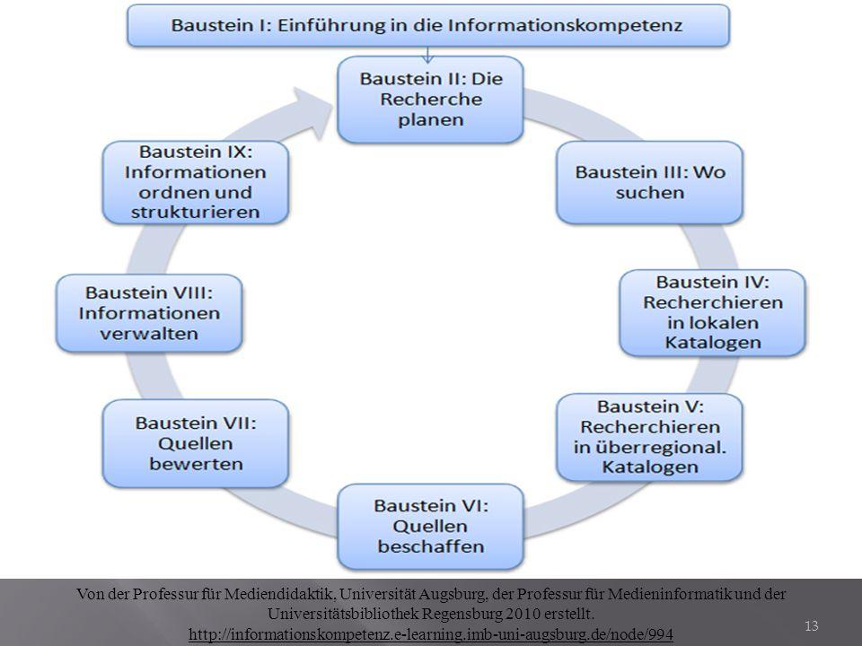 Von der Professur für Mediendidaktik, Universität Augsburg, der Professur für Medieninformatik und der Universitätsbibliothek Regensburg 2010 erstellt.