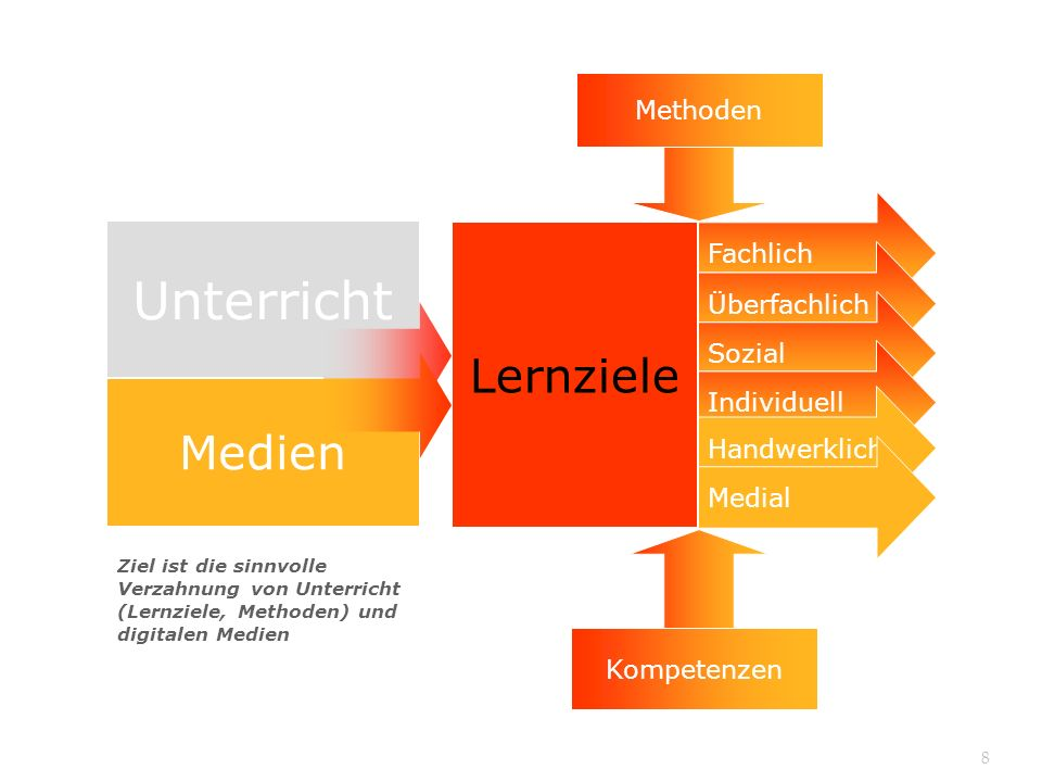 Unterricht Lernziele Medien Methoden Methoden Fachlich Fachlich