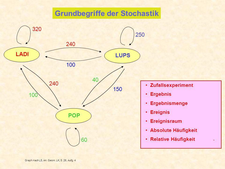 Grundbegriffe der Stochastik