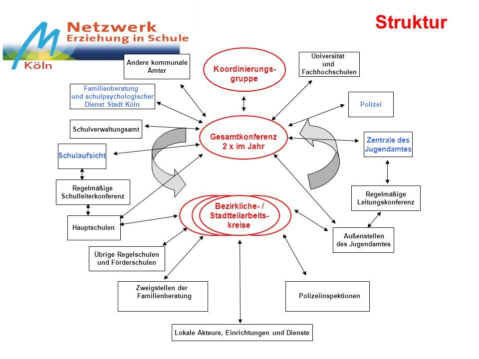 Struktur Koordinierungs- gruppe Gesamtkonferenz 2 x im Jahr