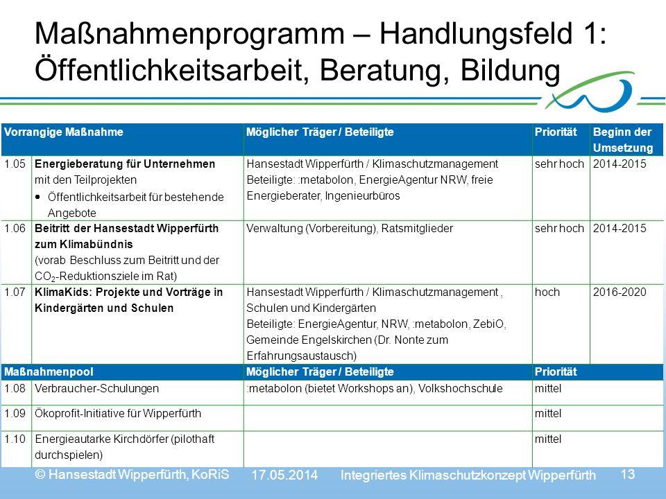 Maßnahmenprogramm – Handlungsfeld 1: Öffentlichkeitsarbeit, Beratung, Bildung