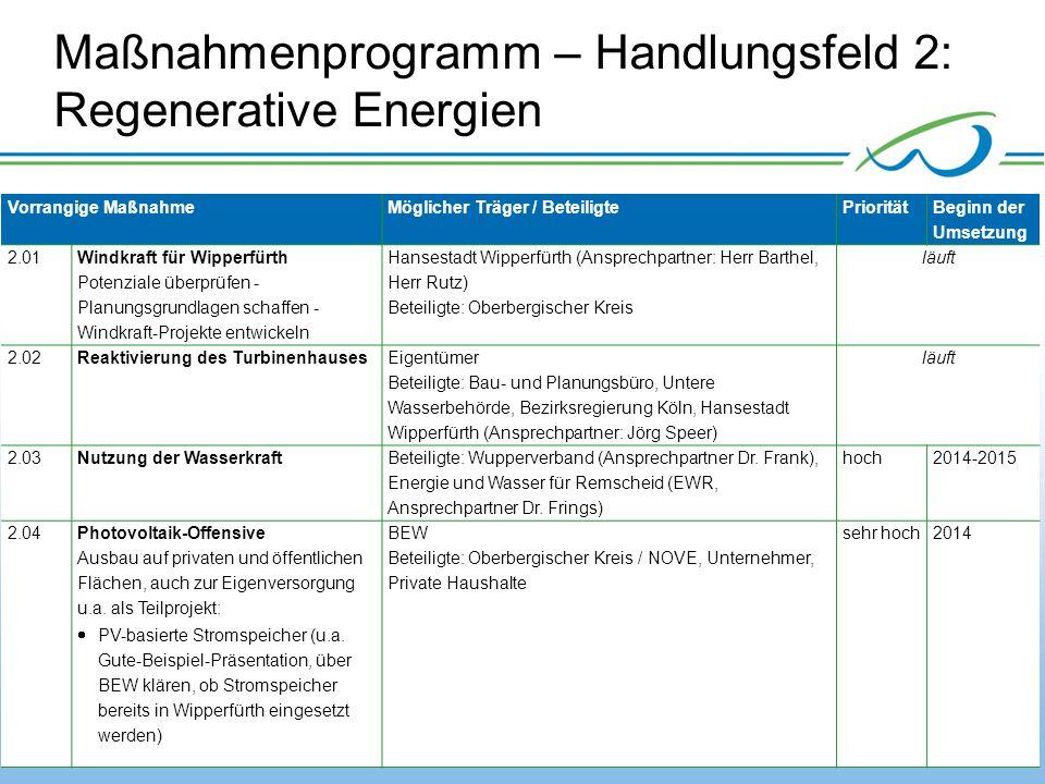 Maßnahmenprogramm – Handlungsfeld 2: Regenerative Energien
