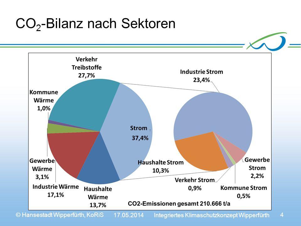 CO2-Bilanz nach Sektoren